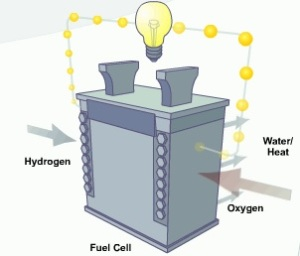 HydrogenFuelCell